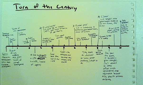 Turn of the Century Timeline